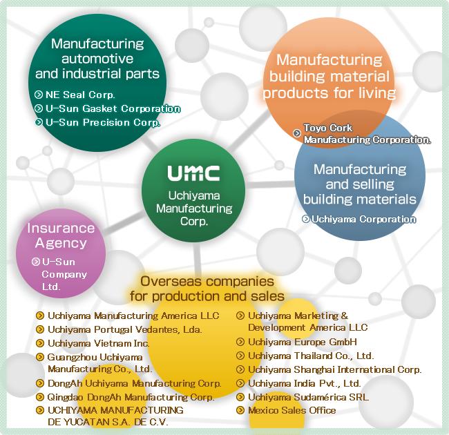 Introduction of Uchiyama group|Uchiyama Group umc